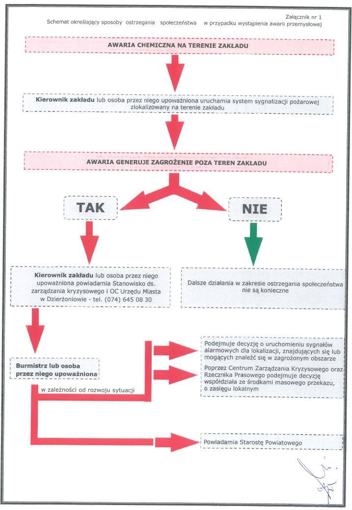 Schemat określający sposoby ostrzegania społeczeństwa w przypadku wystąpienia awarii przemysłowej